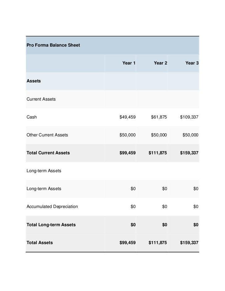 Pro Forma Balance Sheet                            Year 1     Year 2     Year 3AssetsCurrent AssetsCash                   ...
