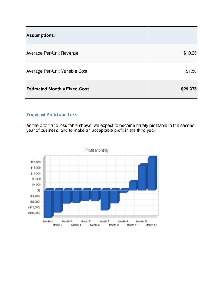 Assumptions:Average Per-Unit Revenue                                                         $10.66Average Per-Unit Variab...