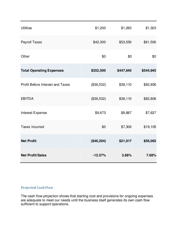 Utilities                                      $1,200           $1,260          $1,323Payroll Taxes                       ...