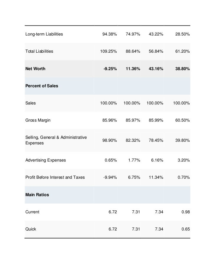Long-term Liabilities               94.38%    74.97%    43.22%    28.50%Total Liabilities                   109.25%   88.6...