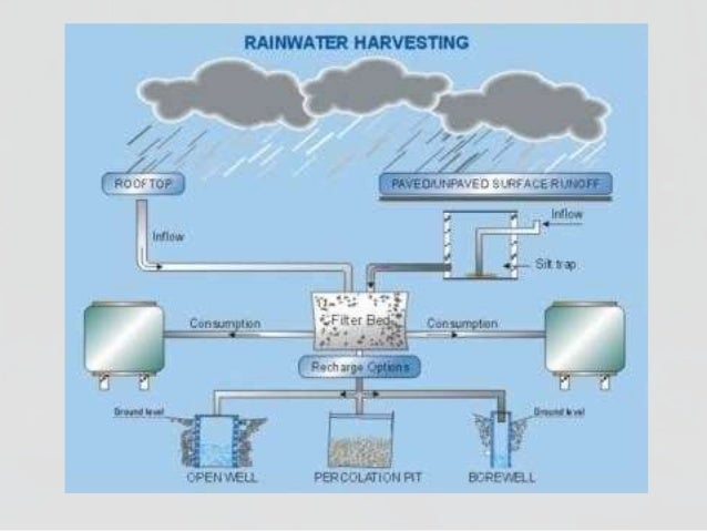rain water harvesting business plan