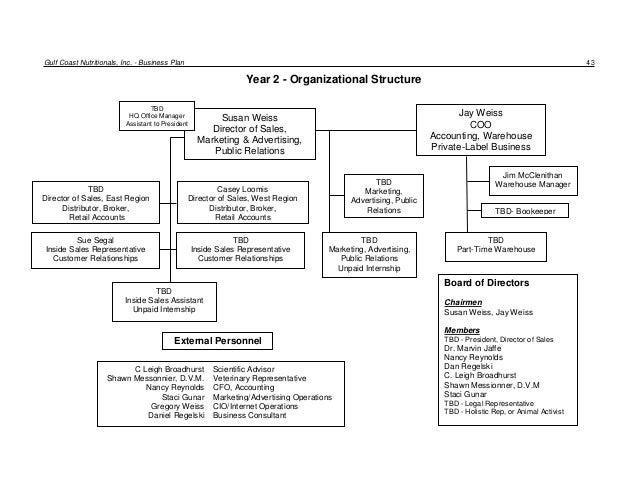 Business Plan - Retail Manufacuring Organization