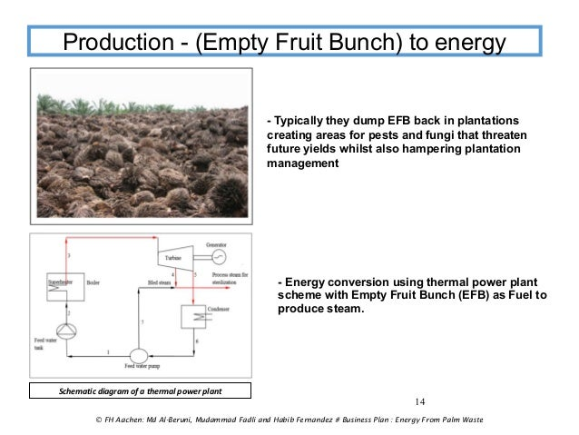 Waste-tire to Energy Using Pyrolysis — Solid Business Plan