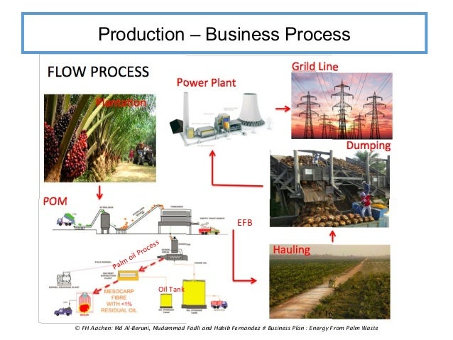 oil palm business plan If you are planning for setting up a palm oil production business plan, you are in the right placeif you want to get more details about our palm oil production machinery, please contact us.