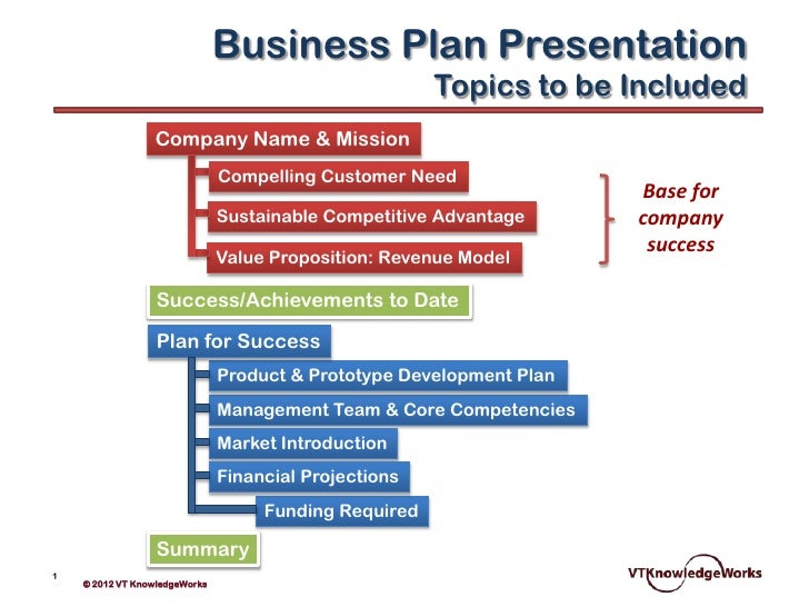Business Plan Presentation Vtk