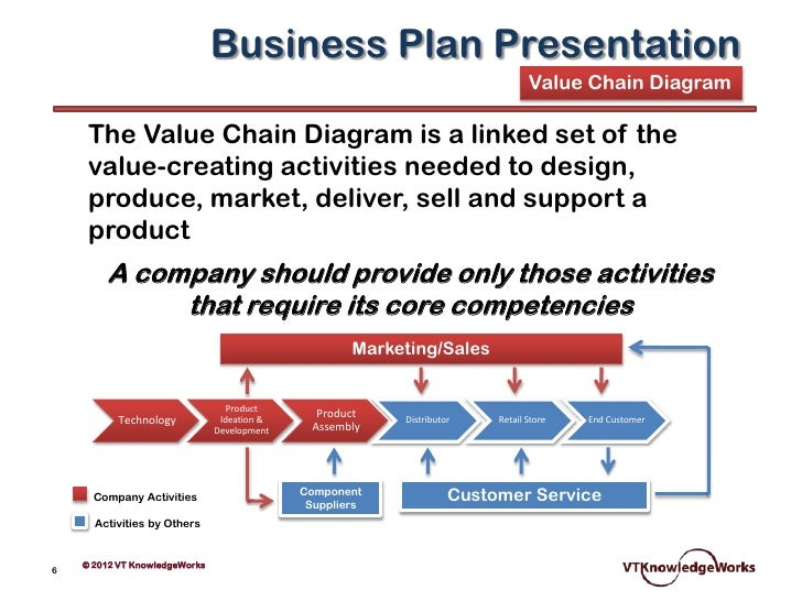 Core competencies examples business plan