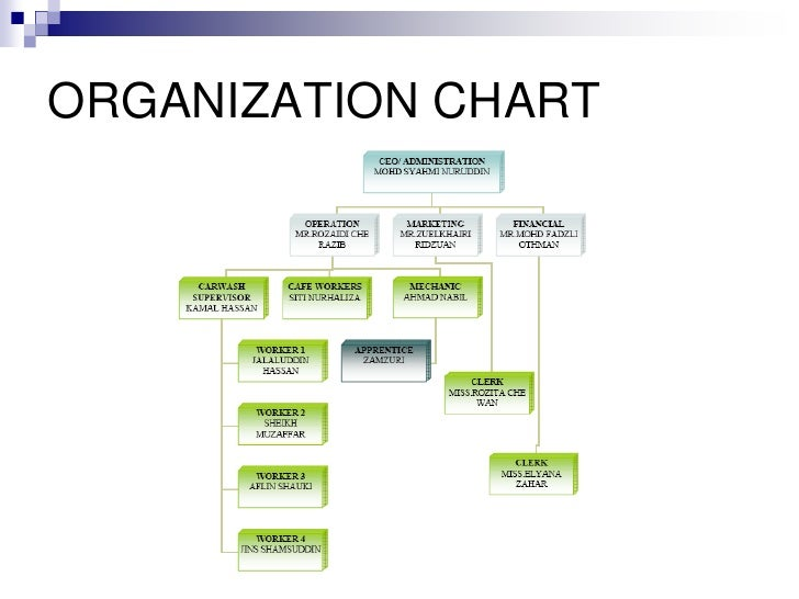Enterprise Rent A Car Organizational Structure