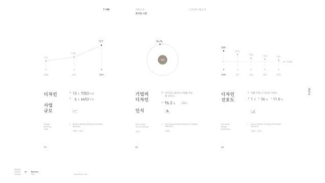 [Business plan] 디자인 문화 공동체 온 140620