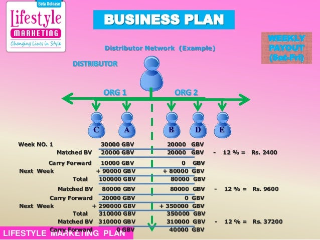Your Lifestyle Business Plan
