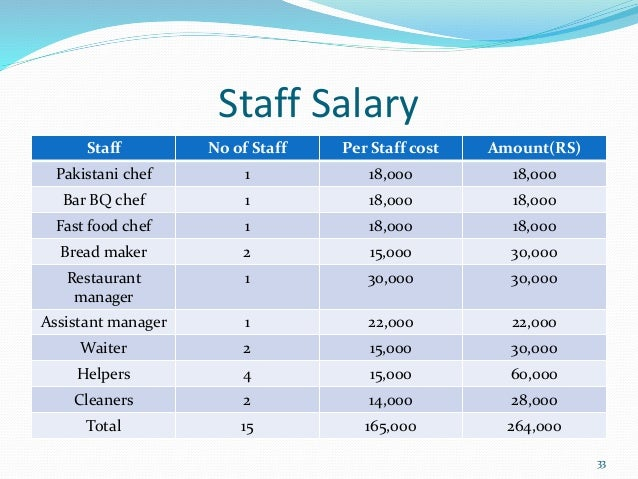 fast food restaurant manager salary business plan restaurant 12231