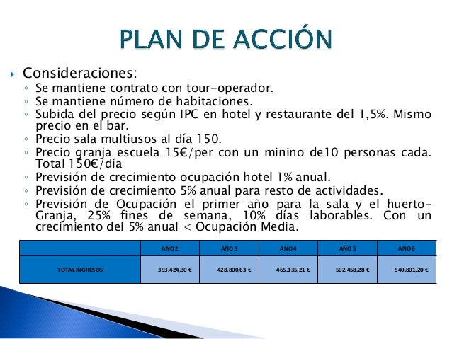hotel rural la tahona de business plan