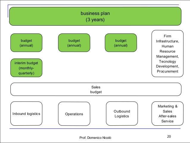 Business plan and startups (english)
