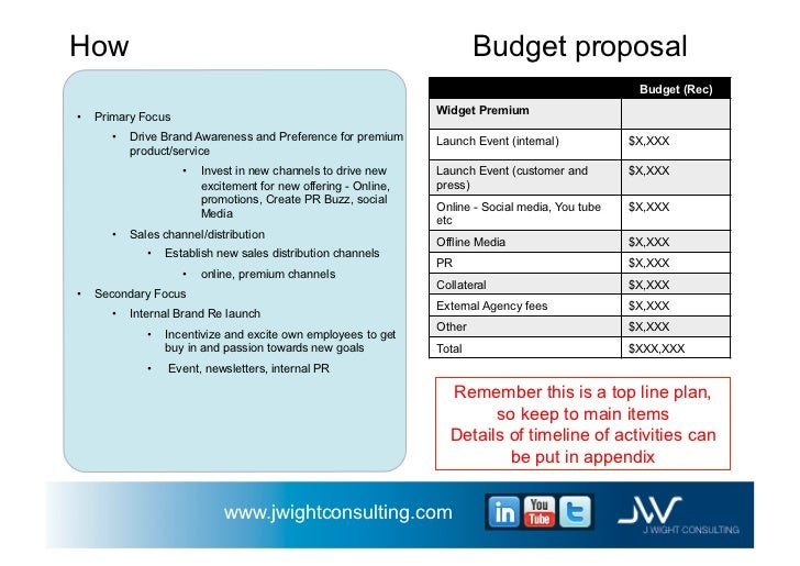 budget for business plan