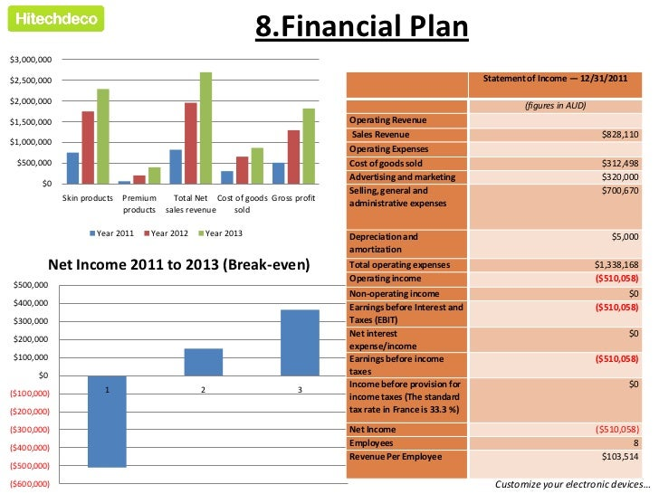 Business Plans for Specific Industries