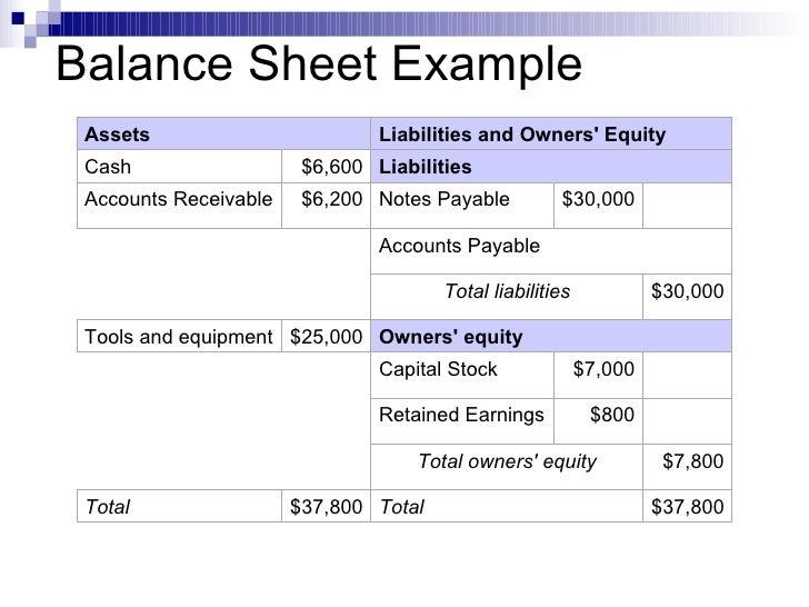 Business Plan Ii Financials