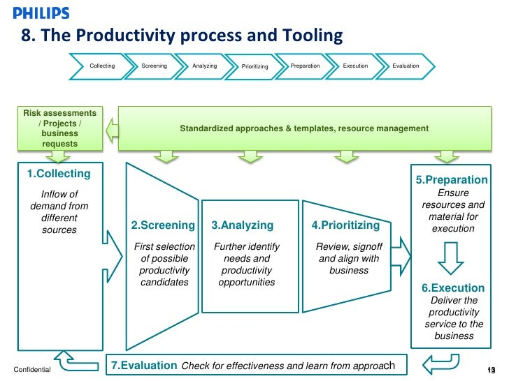 Business plan for it productivity
