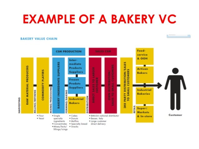 factors affecting bakery and bakeshop operation Some of the health and safety regulations larger bakeries must follow do not  apply to smaller operations this might seem like an advantage, but it also carries .