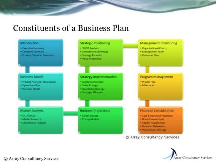 Business plan for startup ppt