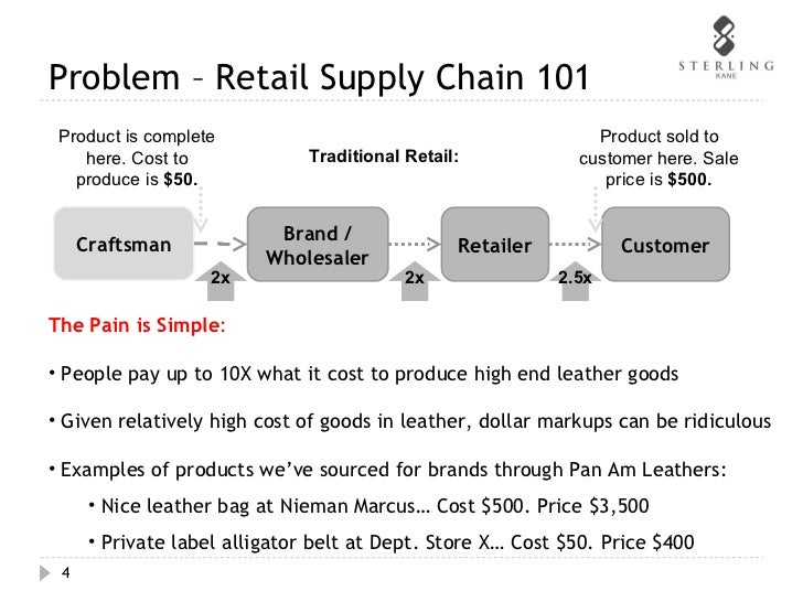 department store and supply chain