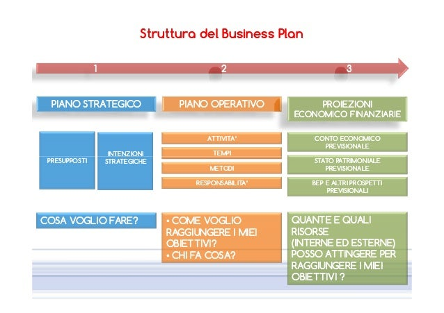 Business plan lustige