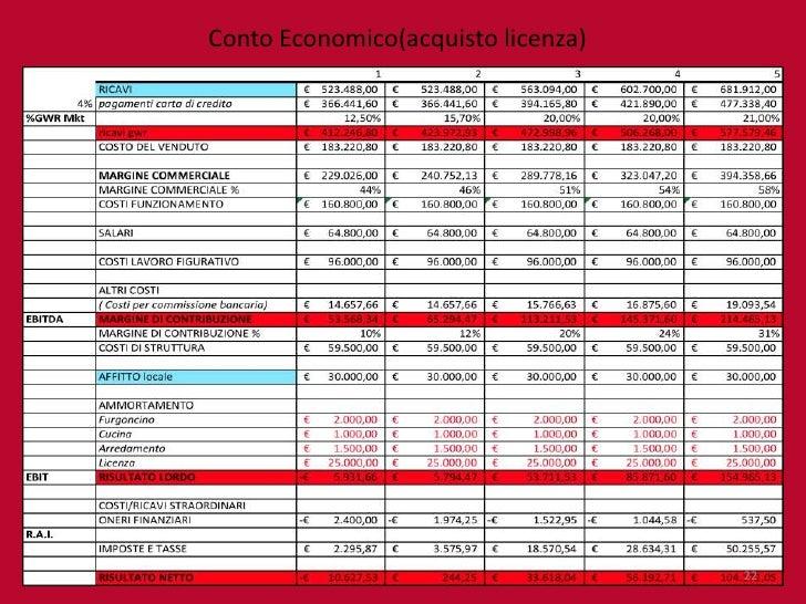 Modello curriculum vitae europeo 2015