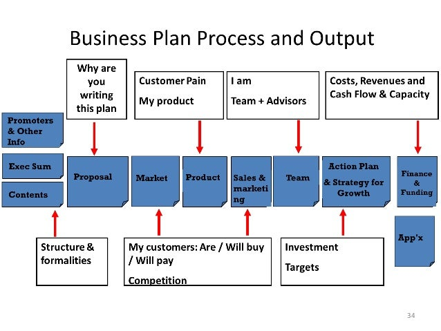 How to write a business plan | Business model template | Business action plan