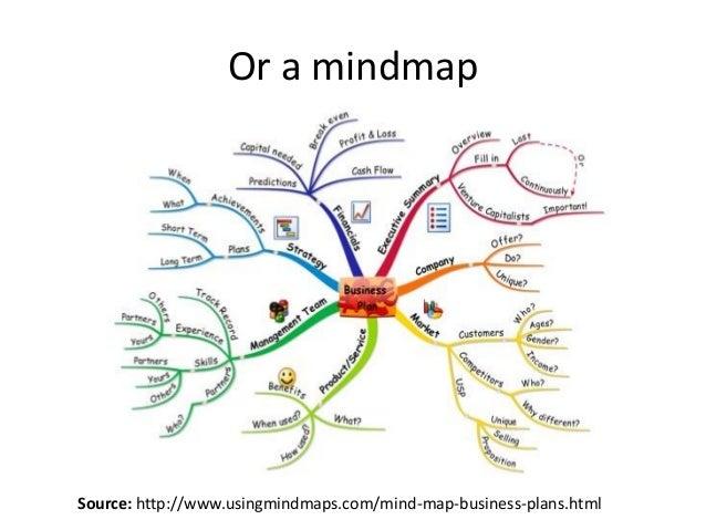 Or a mindmap Source: http://www.usingmindmaps.com/mind-map-business-plans.html