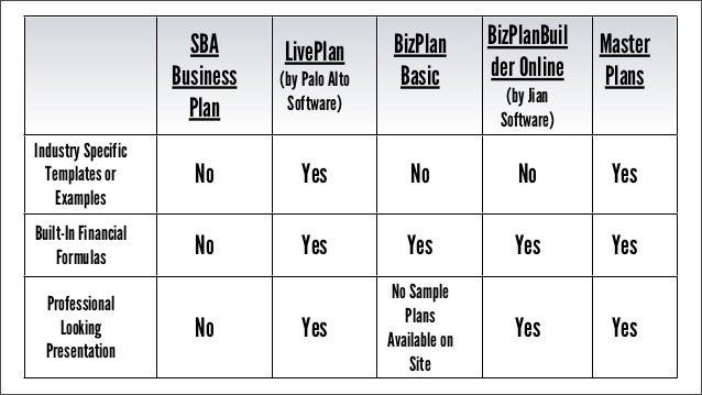 SBA Business Plan ...