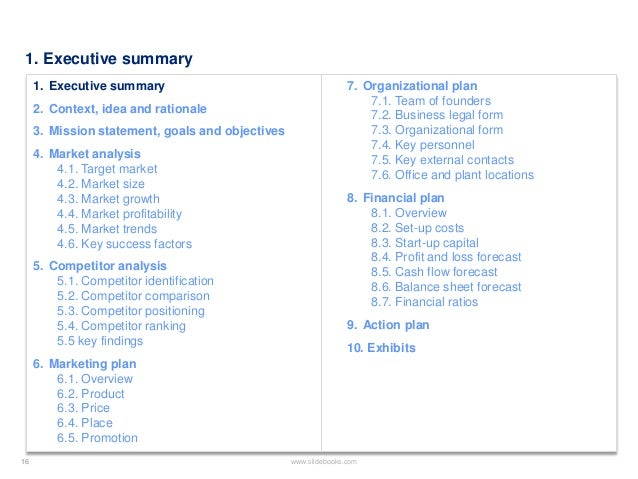 Business Plan Template created by former Deloitte Management Consulta – One Page Executive Summary Template