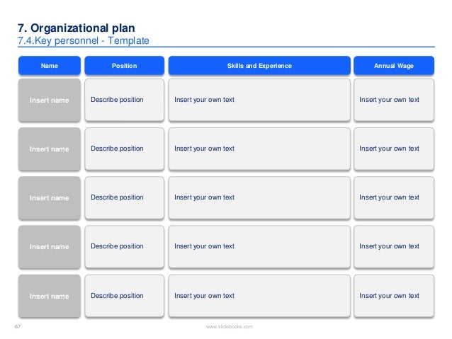 personnel needs and uses in business plan