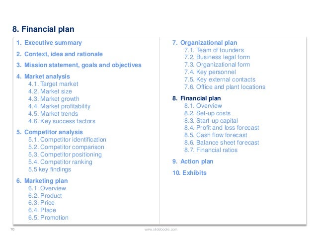 Business plan template created by former deloitte management consulta headquarter plants 70 70 slidebooks70 8 financial plan cheaphphosting Images