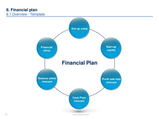 Financial Plan Templates Sample Business Plan Template Business
