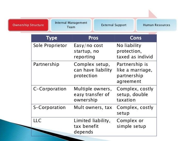 Business Plan Training Session 5 Management