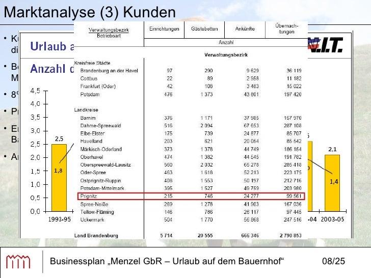 Gemütlich Jährliche Business Plan Vorlage Bilder ...