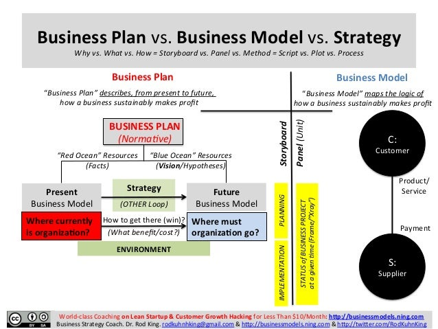Business Plan Vs. Business Model