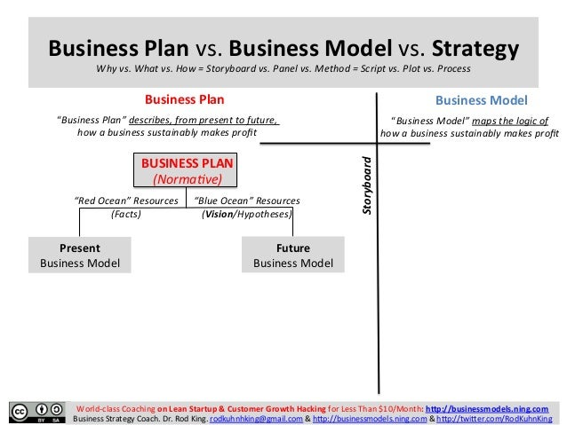 model of business plan