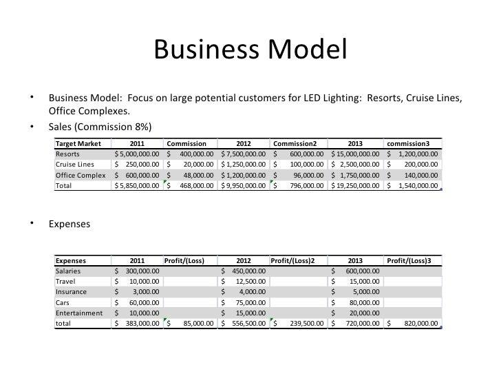 Business ...  sc 1 st  SlideShare & Business plan week 5 azcodes.com