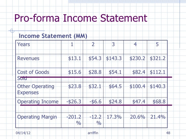 Pro forma income statement template construction company for 3 year income statement template