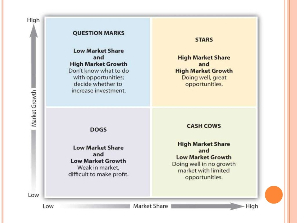 ge matrix of hul The ge-mckinsey matrix and its limitations for business portfolio analysis a business portfolio is defined as a collection of strategic business units, commonly called sbus, that make up a firm or a corporation.