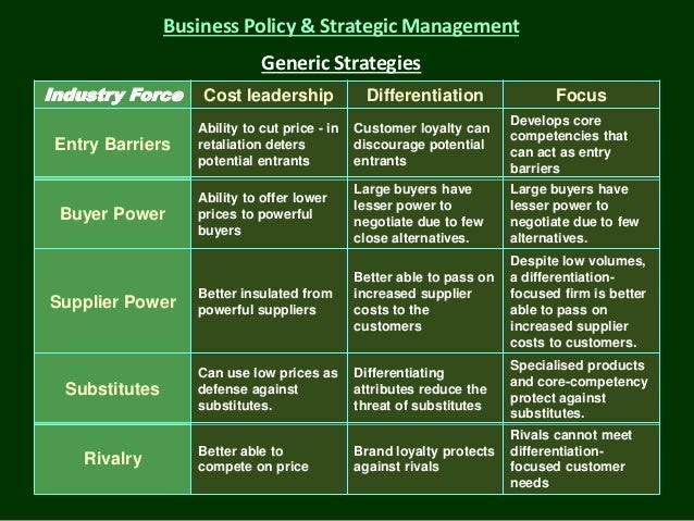 strategic management and forces competitive forces The five forces within the model include: competitive rivalry,  strategic management to the very heart of management  porter's five forces and generic strategies.