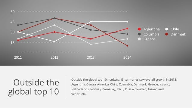 Outside the global top 10 Outside the global top 10 markets, 15 territories saw overall growth in 2013: Argentina, Central...