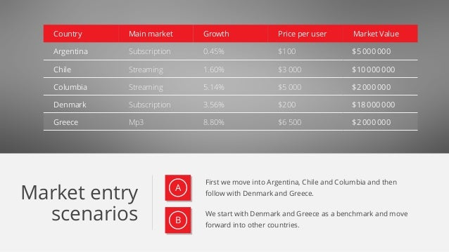 Market entry scenarios First we move into Argentina, Chile and Columbia and then follow with Denmark and Greece. Country M...