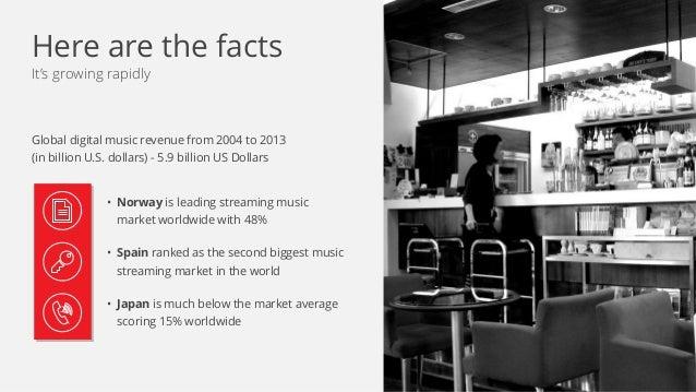 It's growing rapidly Global digital music revenue from 2004 to 2013  (in billion U.S. dollars) - 5.9 billion US Dollars •...