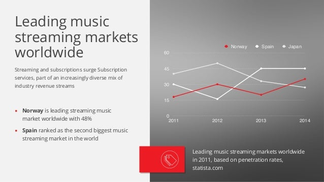 Streaming and subscriptions surge Subscription services, part of an increasingly diverse mix of industry revenue streams ▪...