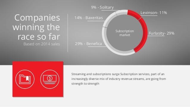 Levinson- 11% Furlasity- 29% 14% - Baxeritas 29% - Benefica 9% - Solitary Subscription market Based on 2014 sales Companie...
