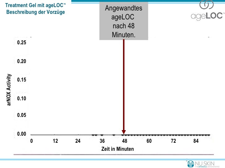 "ageLOC ingredient Treatment Gel mit ageLOC ™ Beschreibung der Vorzüge "" of all the discoveries I've been involved with ove..."