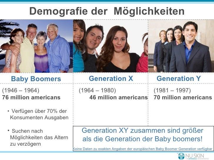 Demografie der  Möglichkeiten <ul><li>Baby Boomers </li></ul>(1981 – 1997) 70 million americans <ul><li>(1946 – 1964) </li...