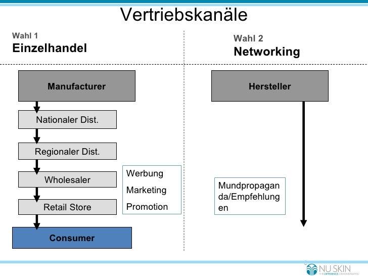Vertriebskanäle Consumer Retail Store Wholesaler Regionaler Dist. Werbung Marketing Promotion Wahl 1 Einzelhandel Wahl 2  ...