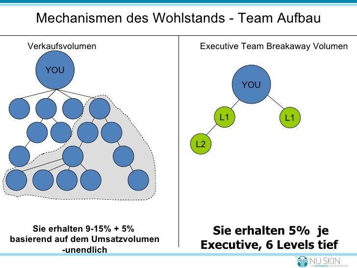 Mechanismen des Wohlstands - Team Aufbau Verkaufsvolumen Sie erhalten 9-15% + 5%  basierend auf dem Umsatzvolumen -unendli...