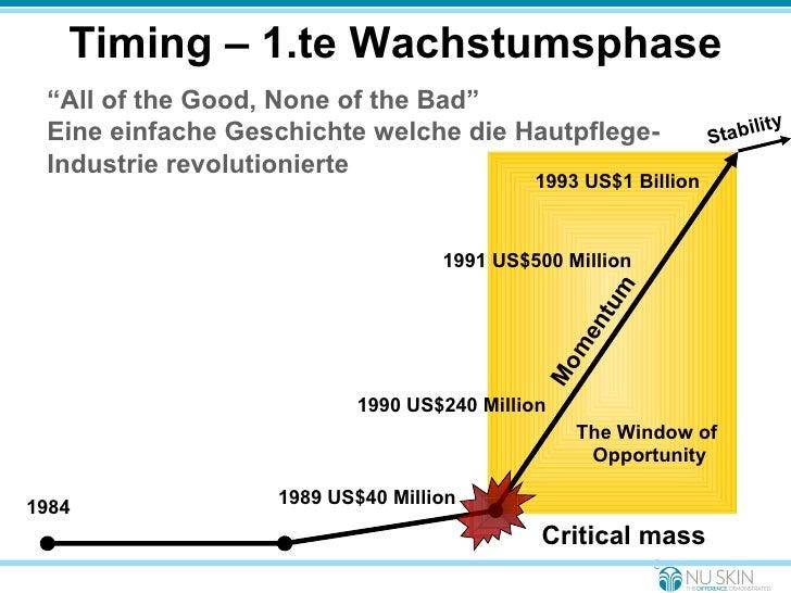 Timing – 1.te Wachstumsphase Critical mass Momentum 1989 US$40 Million 1990 US$240 Million 1991 US$500 Million 1993 US$1 B...